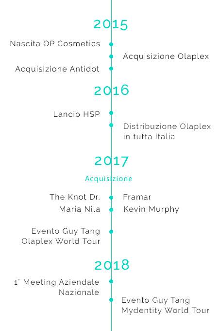 Timeline 2018